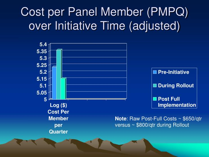 Cost per Panel Member (PMPQ) over Initiative Time (adjusted)