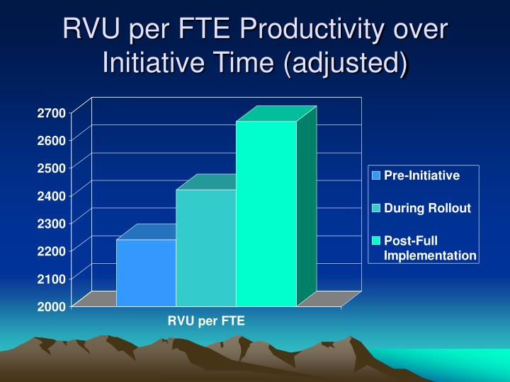 RVU per FTE Productivity over Initiative Time (adjusted)