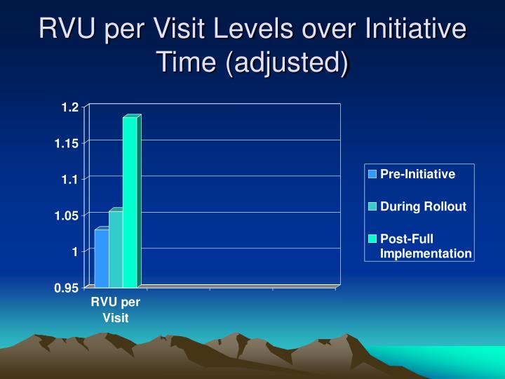 RVU per Visit Levels over Initiative Time (adjusted)