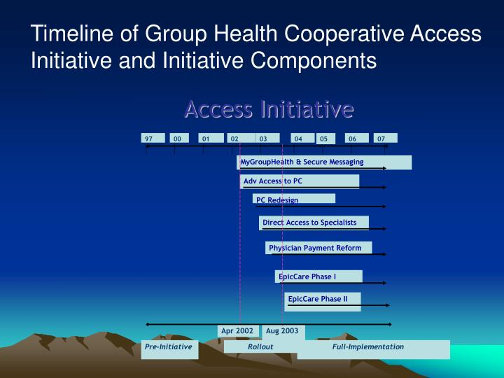 Timeline of Group Health Cooperative Access Initiative and Initiative Components