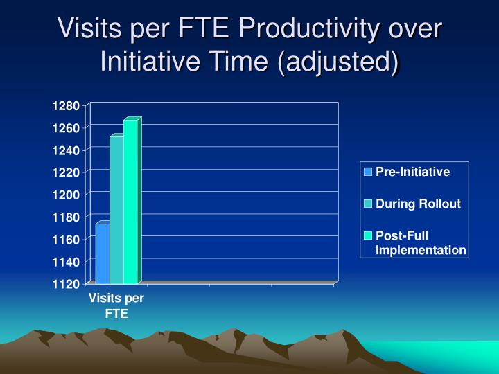 Visits per FTE Productivity over Initiative Time (adjusted)