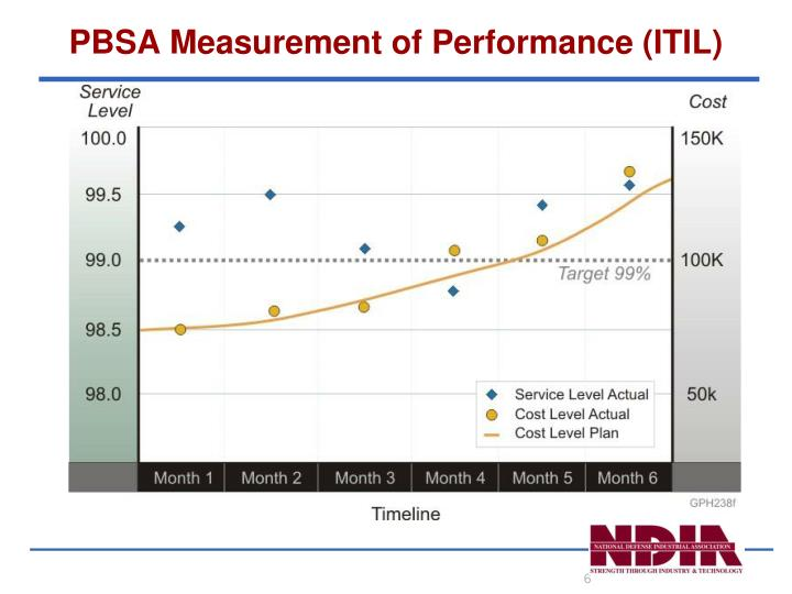 PBSA Measurement of Performance (ITIL)