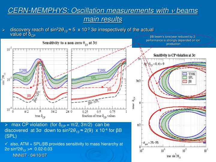 CERN-MEMPHYS: