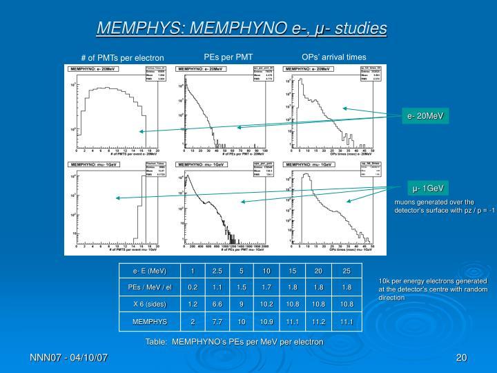 MEMPHYS: MEMPHYNO e-,