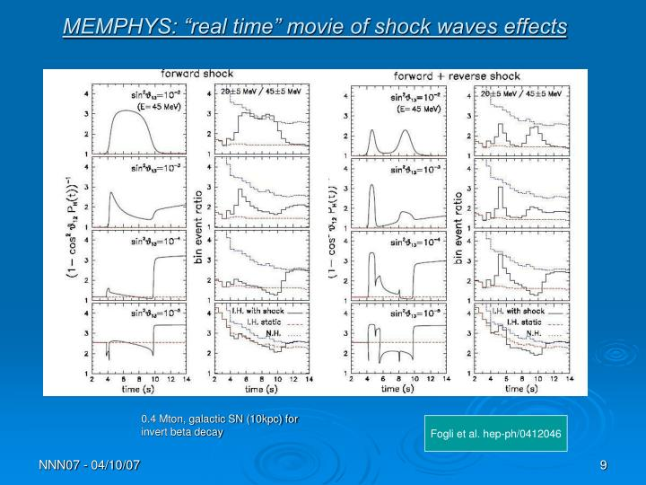 """MEMPHYS: """"real time"""" movie of shock waves effects"""