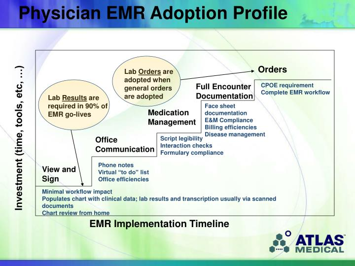 Physician EMR Adoption Profile