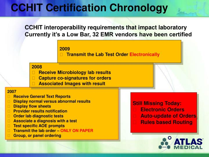 CCHIT Certification Chronology