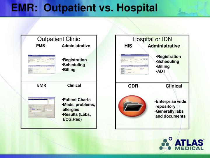 EMR:  Outpatient vs. Hospital