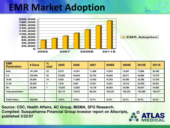 EMR Market Adoption