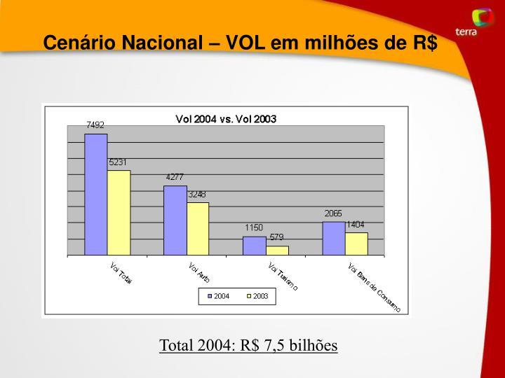 Cenário Nacional – VOL em milhões de R$