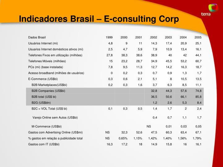 Indicadores Brasil – E-consulting Corp