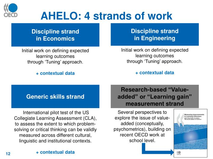 AHELO: 4 strands of work
