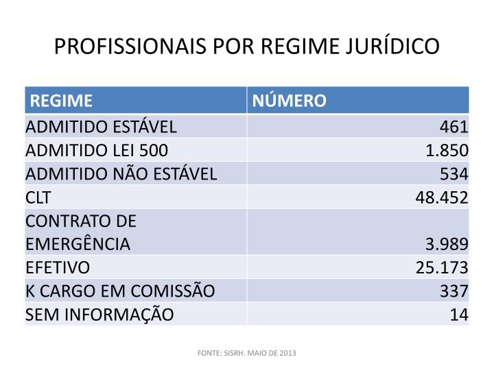 PROFISSIONAIS POR REGIME JURÍDICO