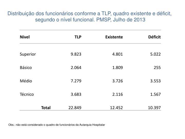 Distribuição dos funcionários conforme a TLP, quadro existente e déficit,
