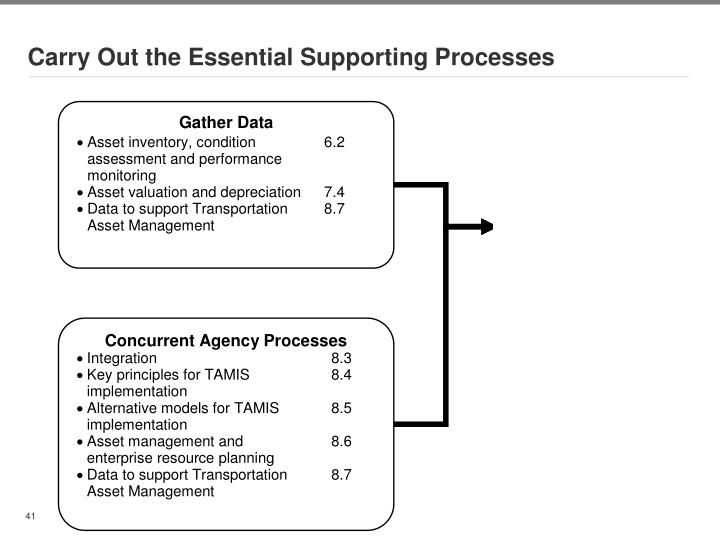 Carry Out the Essential Supporting Processes