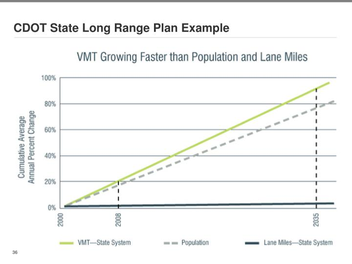 CDOT State Long Range Plan Example