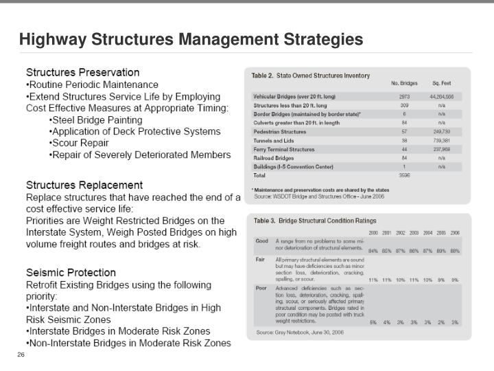 Highway Structures Management Strategies