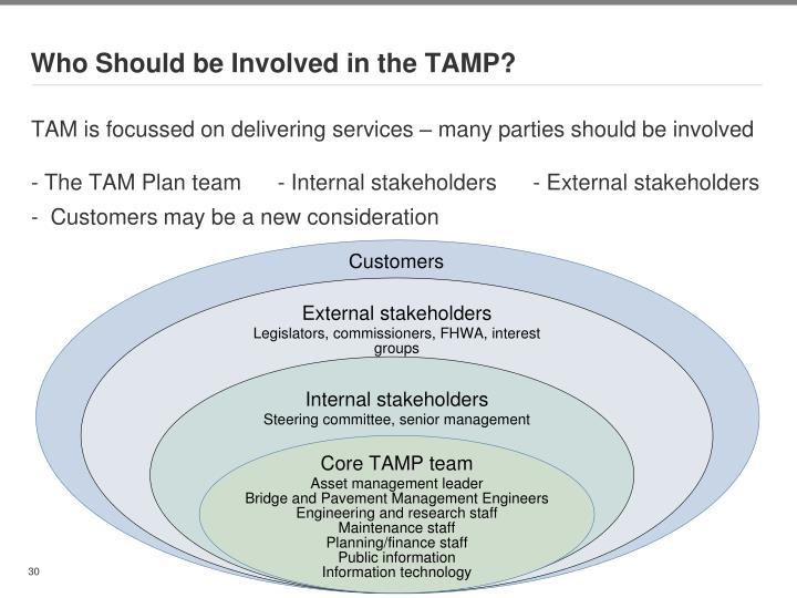Who Should be Involved in the TAMP?