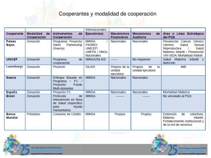 Cooperantes y modalidad de cooperación