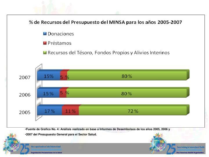 Fuente de Grafico No. 4: Análisis realizado en base a Informes de Desembolsos de los años 2005, 2006 y