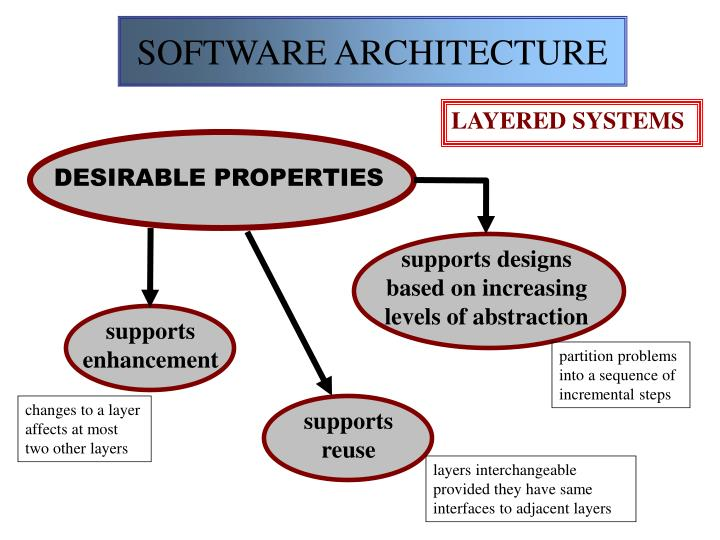 supports designs based on increasing levels of abstraction