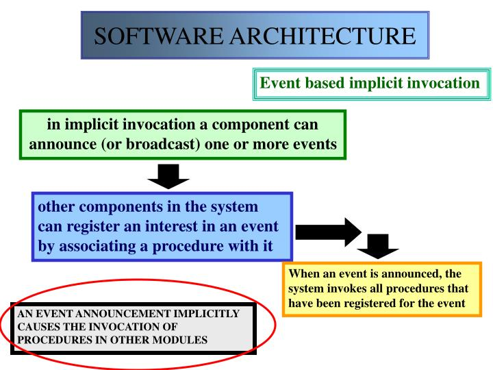 other components in the system can register an interest in an event by associating a procedure with it