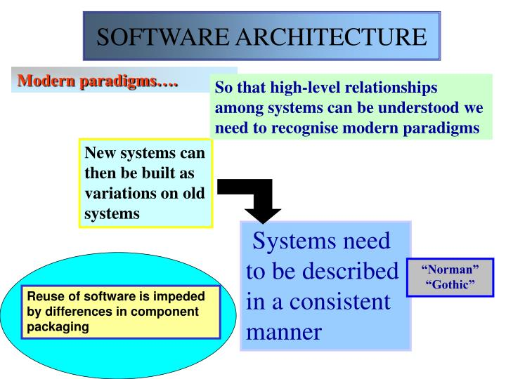 Reuse of software is impeded by differences in component packaging