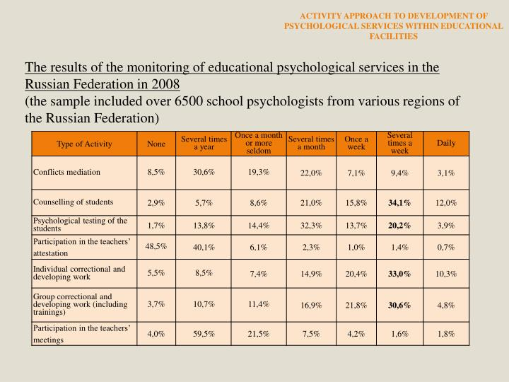 ACTIVITY APPROACH TO DEVELOPMENT OF PSYCHOLOGICAL SERVICES WITHIN EDUCATIONAL FACILITIES