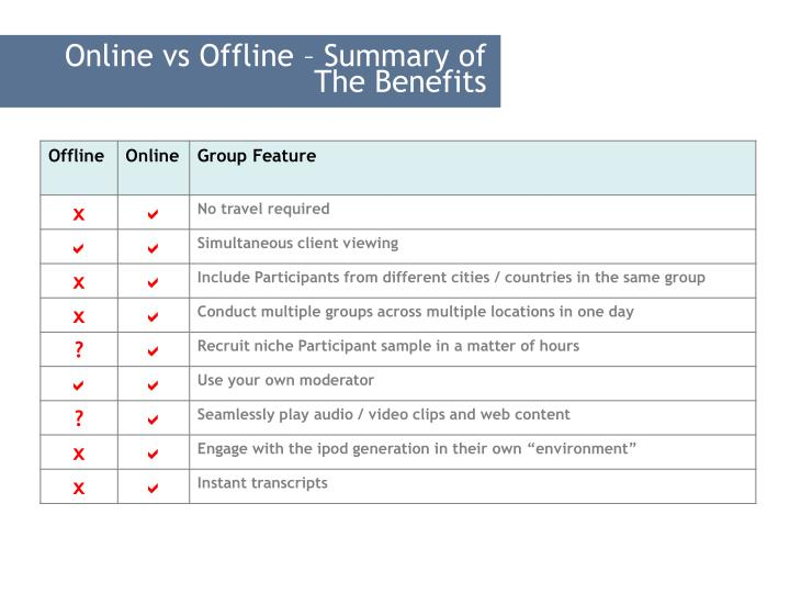 Online vs Offline – Summary of