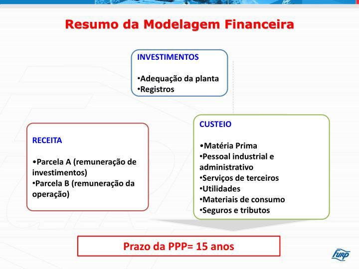 Resumo da Modelagem Financeira