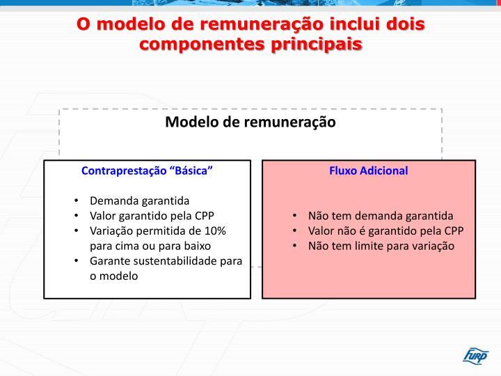 O modelo de remuneração inclui dois componentes principais
