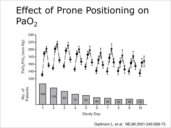 Effect of Prone Positioning on PaO