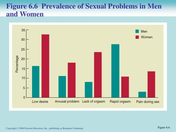 Figure 6.6  Prevalence of Sexual Problems in Men and Women