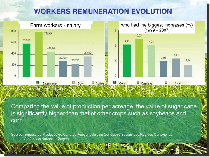 WORKERS REMUNERATION EVOLUTION