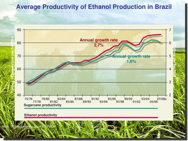 Average Productivity of Ethanol Production in Brazil