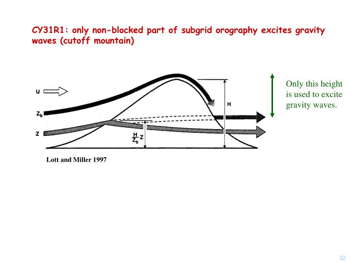 CY31R1: only non-blocked part of subgrid orography excites gravity waves (cutoff mountain)