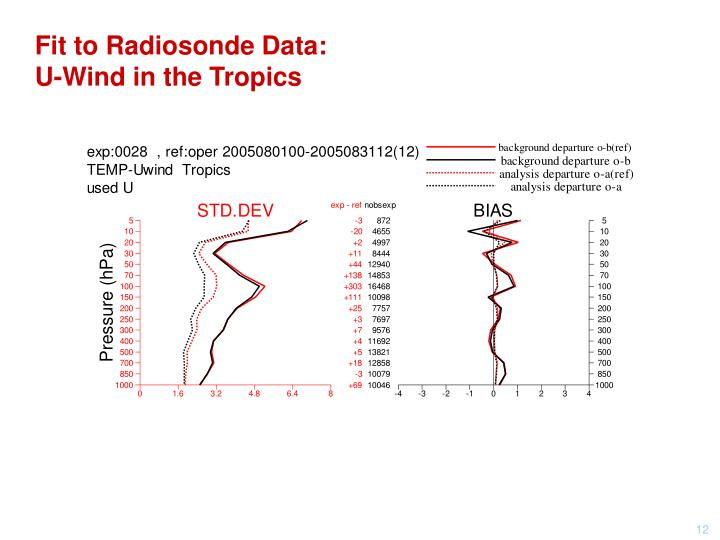 Fit to Radiosonde Data: