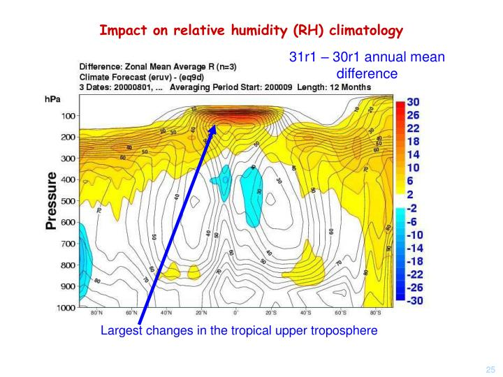 Impact on relative humidity (RH) climatology