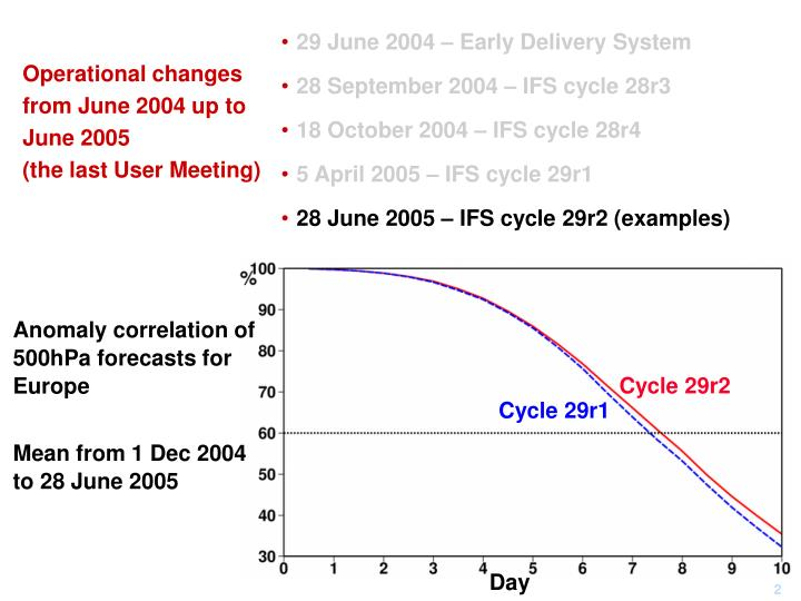 Operational changes from june 2004 up to june 2005 the last user meeting