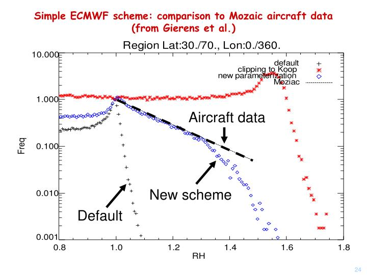 Simple ECMWF scheme: comparison to Mozaic aircraft data