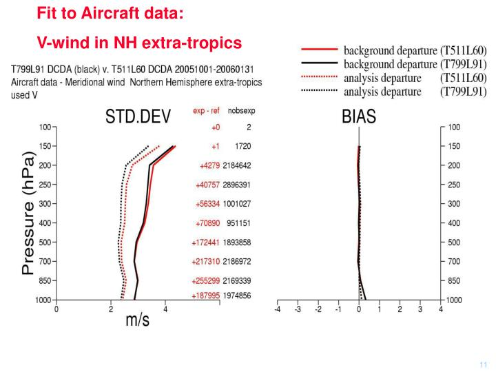 Fit to Aircraft data: