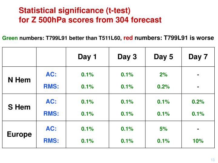 Statistical significance (t-test)