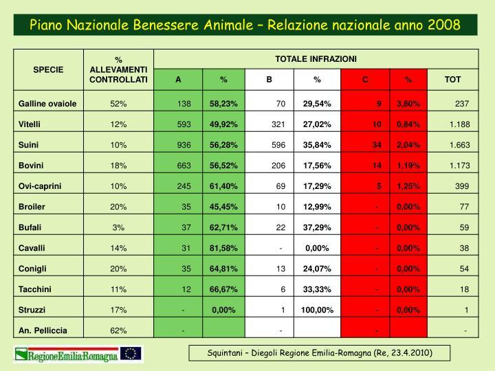 Piano Nazionale Benessere Animale – Relazione nazionale anno 2008