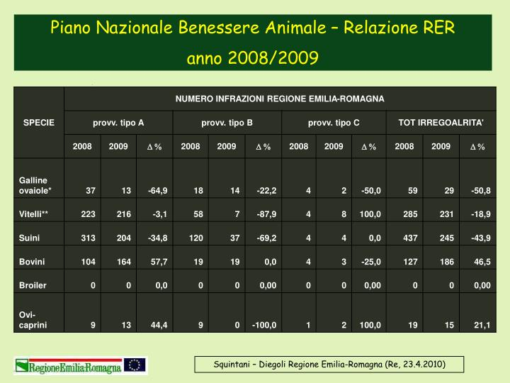 Piano Nazionale Benessere Animale – Relazione RER