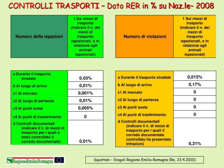 CONTROLLI TRASPORTI – Dato RER in % su Naz.le– 2008