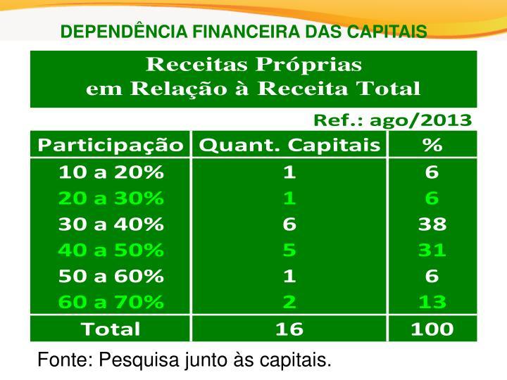 DEPENDÊNCIA FINANCEIRA DAS CAPITAIS