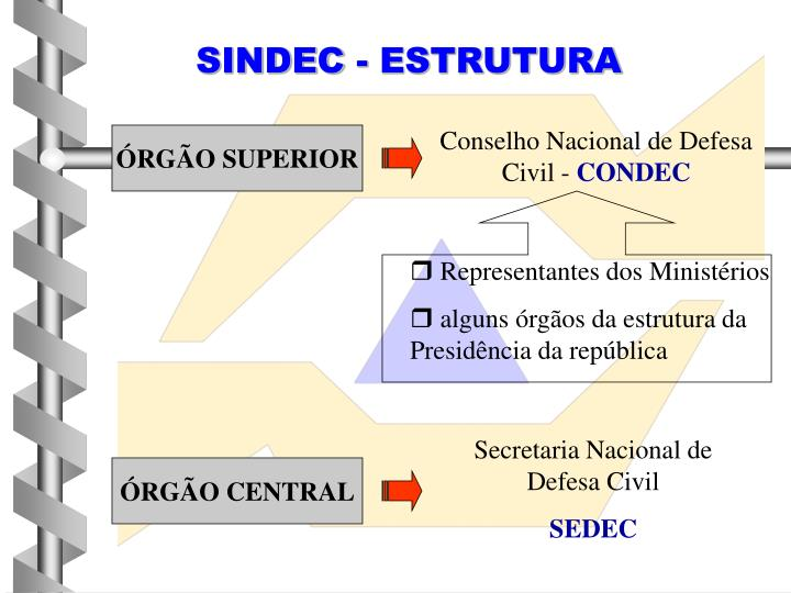 SINDEC - ESTRUTURA