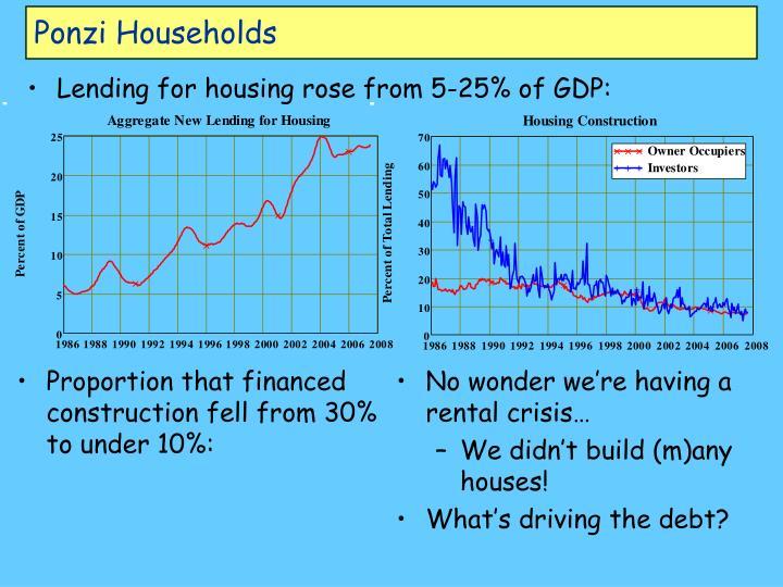 Ponzi Households