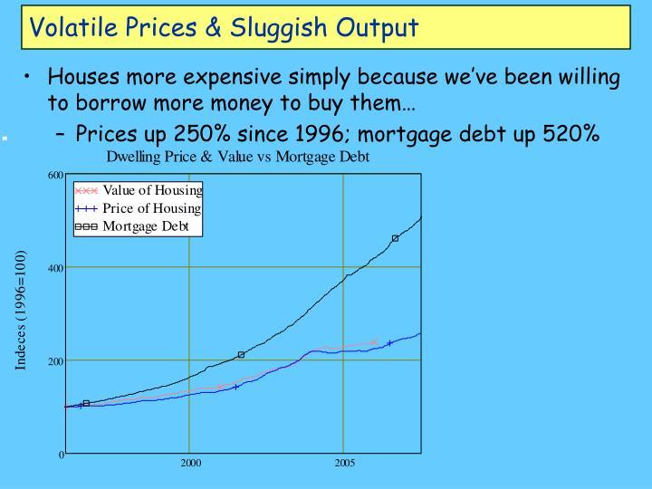Volatile Prices & Sluggish Output
