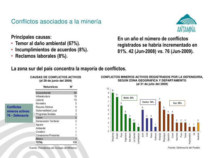 Conflictos asociados a la minería